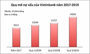 Ngân hàng Vietinbank: Nợ xấu cao, tăng vốn, tăng nguy cơ rủi ro?